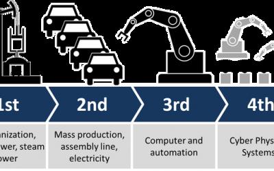 Automasi Industri untuk Peningkatan Produktivitas dan Persaingan